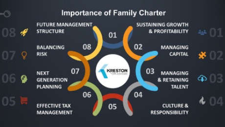 Family Managed Business